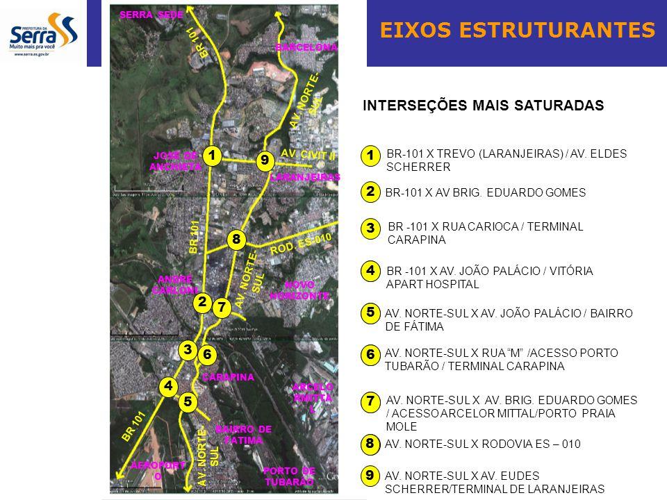 EIXOS ESTRUTURANTES 1 9 7 4 5 3 6 1 2 3 BR-101 X TREVO (LARANJEIRAS) / AV. ELDES SCHERRER BR-101 X AV BRIG. EDUARDO GOMES BR -101 X RUA CARIOCA / TERM