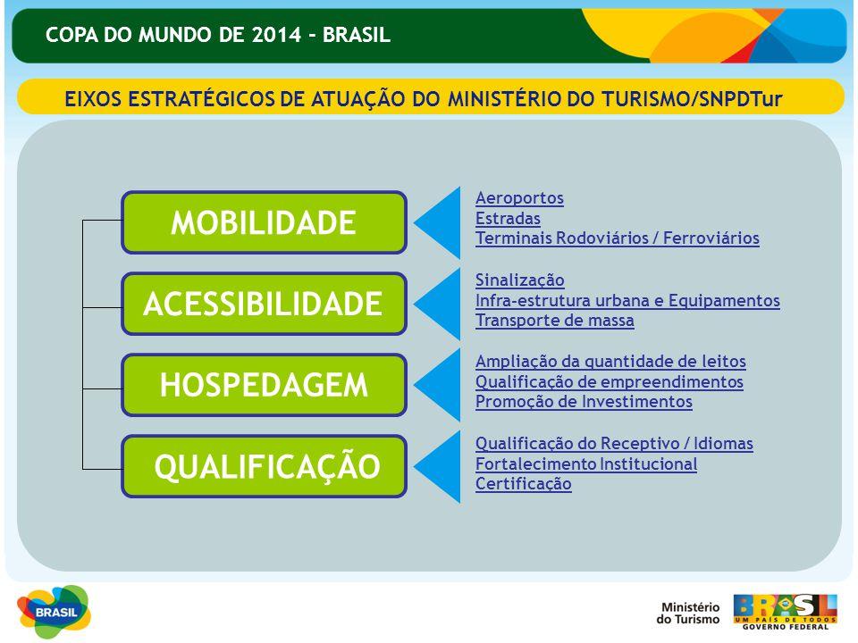 COPA DO MUNDO DE 2014 - BRASIL EIXOS ESTRATÉGICOS DE ATUAÇÃO DO MINISTÉRIO DO TURISMO/SNPDTur MOBILIDADE ACESSIBILIDADE HOSPEDAGEM QUALIFICAÇÃO Aeropo