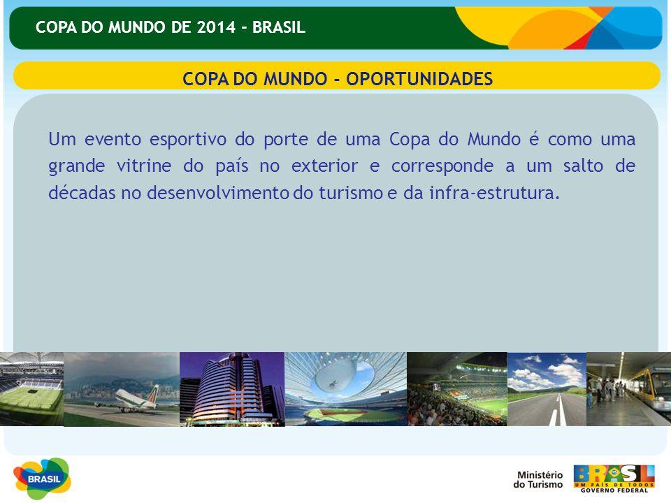 COPA DO MUNDO DE 2014 - BRASIL BENEFÍCIOS MENSURÁVEIS Geração de empregos diretos e indiretos Atração de investimentos estrangeiros.