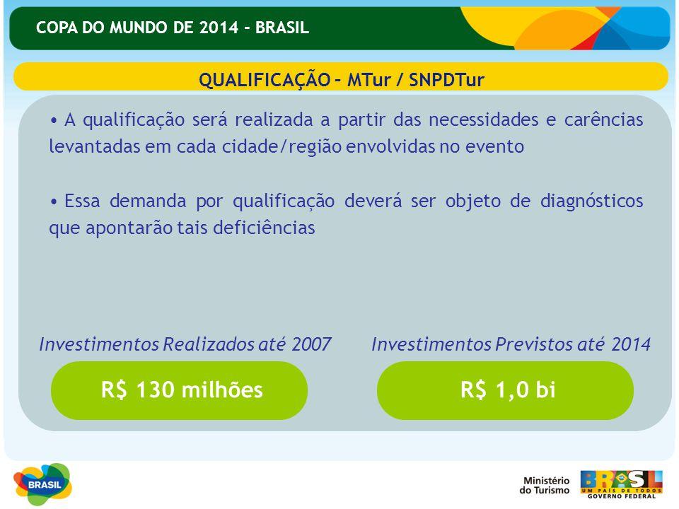 COPA DO MUNDO DE 2014 - BRASIL A qualificação será realizada a partir das necessidades e carências levantadas em cada cidade/região envolvidas no even