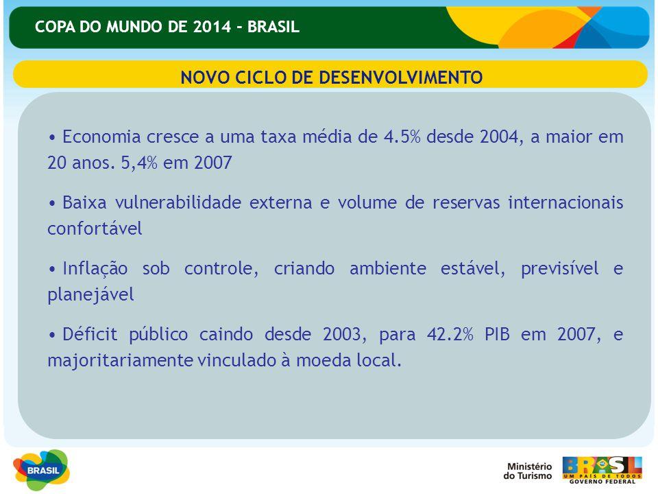 COPA DO MUNDO DE 2014 - BRASIL NOVO CICLO DE DESENVOLVIMENTO Economia cresce a uma taxa média de 4.5% desde 2004, a maior em 20 anos. 5,4% em 2007 Bai