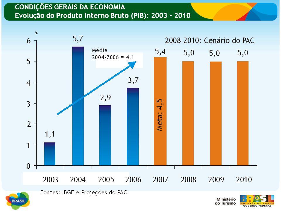 CONDIÇÕES GERAIS DA ECONOMIA Evolução do Produto Interno Bruto (PIB): 2003 - 2010
