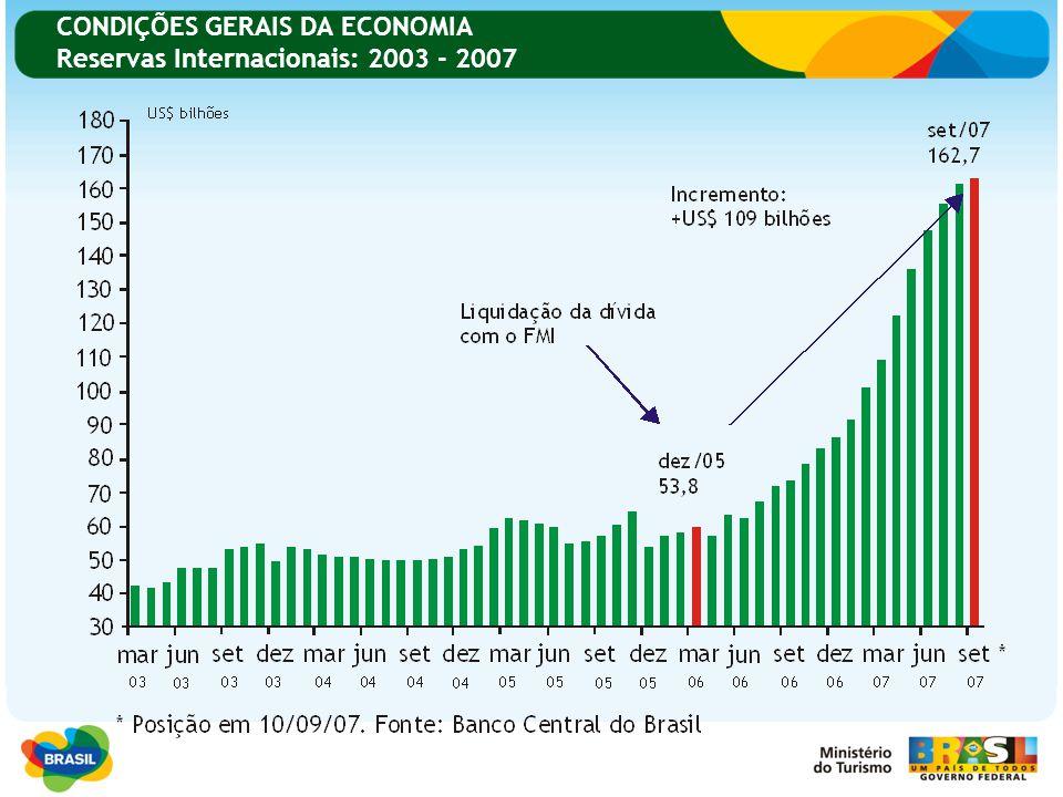 CONDIÇÕES GERAIS DA ECONOMIA Reservas Internacionais: 2003 - 2007