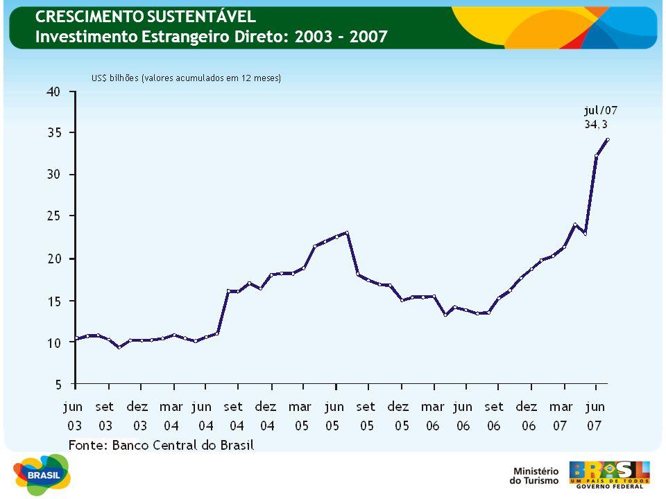 CRESCIMENTO SUSTENTÁVEL Investimento Estrangeiro Direto: 2003 - 2007