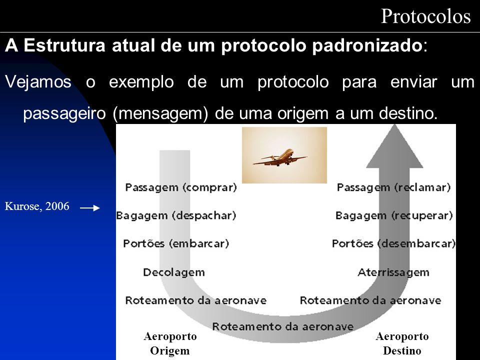 A Estrutura atual de um protocolo padronizado: Vejamos o exemplo de um protocolo para enviar um passageiro (mensagem) de uma origem a um destino. Prot