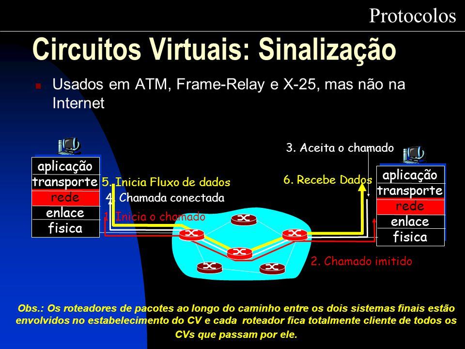Protocolos Circuitos Virtuais: Sinalização Usados em ATM, Frame-Relay e X-25, mas não na Internet aplicação transporte rede enlace fisica aplicação tr