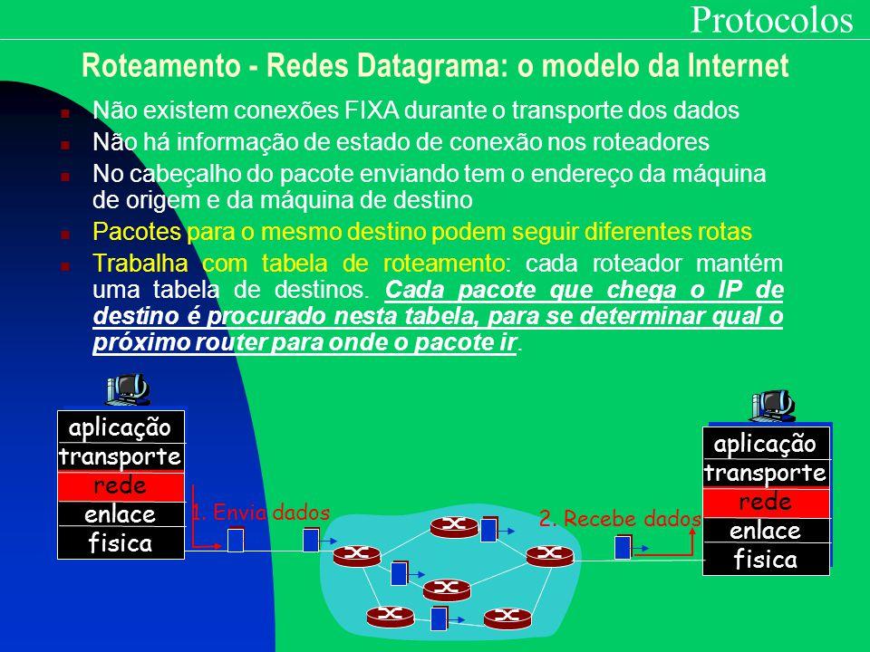 Protocolos Roteamento - Redes Datagrama: o modelo da Internet Não existem conexões FIXA durante o transporte dos dados Não há informação de estado de