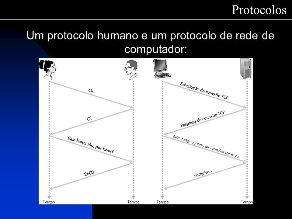 Um protocolo humano e um protocolo de rede de computador:
