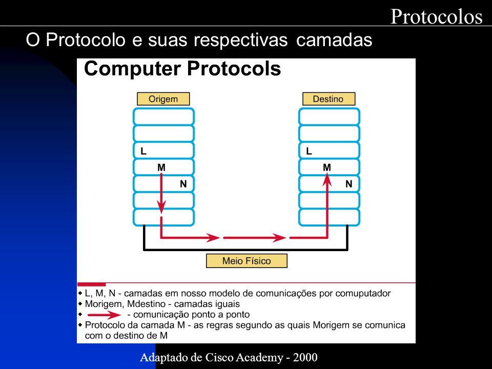 O Protocolo e suas respectivas camadas Protocolos Adaptado de Cisco Academy - 2000