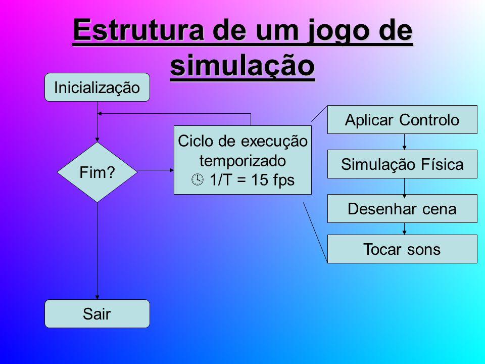 Estrutura de um jogo de simulação Inicialização Fim? Sair Ciclo de execução temporizado 1/T = 15 fps Simulação Física Desenhar cena Aplicar Controlo T
