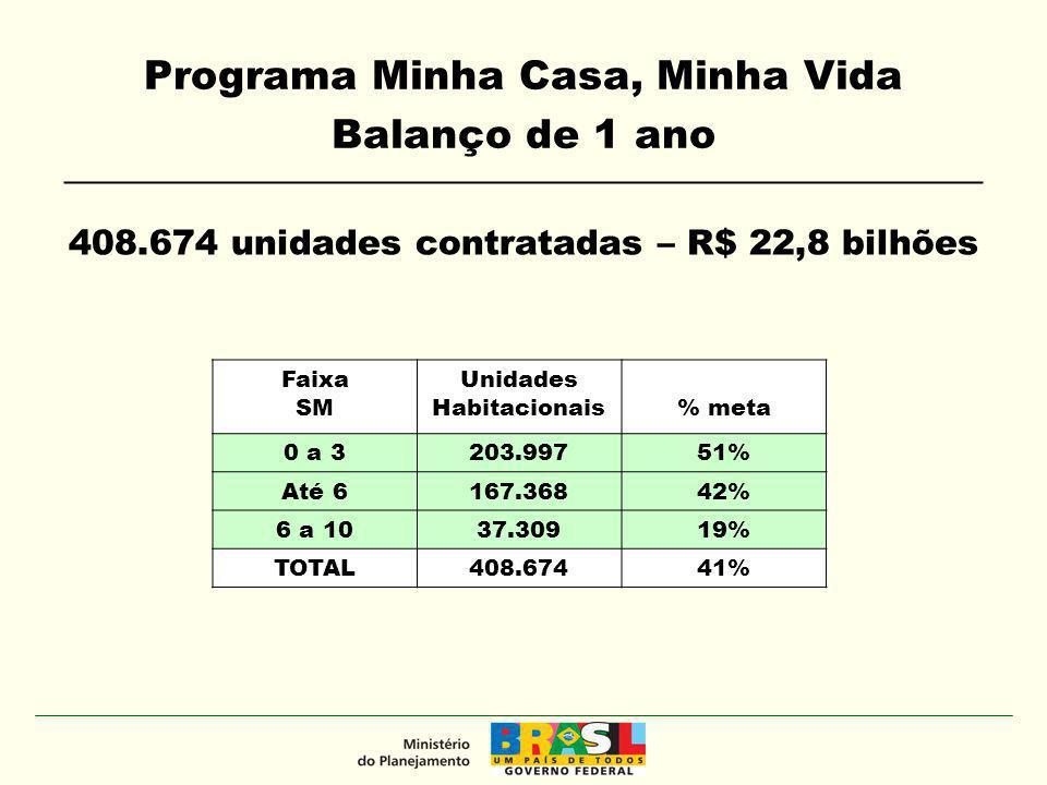 Programa Minha Casa, Minha Vida Balanço de 1 ano __________________________________________________ Estágio das unidades contratadas Propostas – 1.196.400 unidades habitacionais -Já recebidas pela Caixa – 812.826 – 81% da meta -Em prospecção – 383.574 Faixa SM % Obras iniciadas 0 a 382% Até 671% 6 a 1065% TOTAL78 %