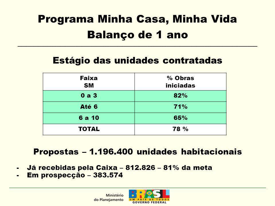 Recursos Habitação - PAC (2007-2010*) * Posição Março 2010 ** Fundo Nacional de Habitação de Interesse Social