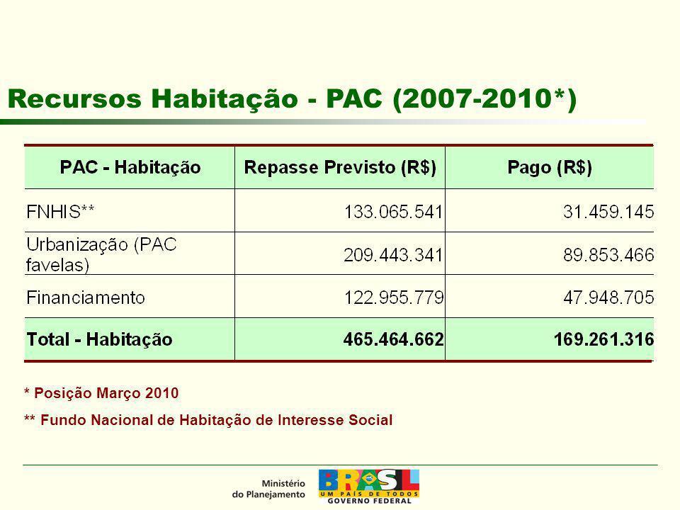 * Posição Março 2010 Recursos Saneamento - PAC (2007-2010*)