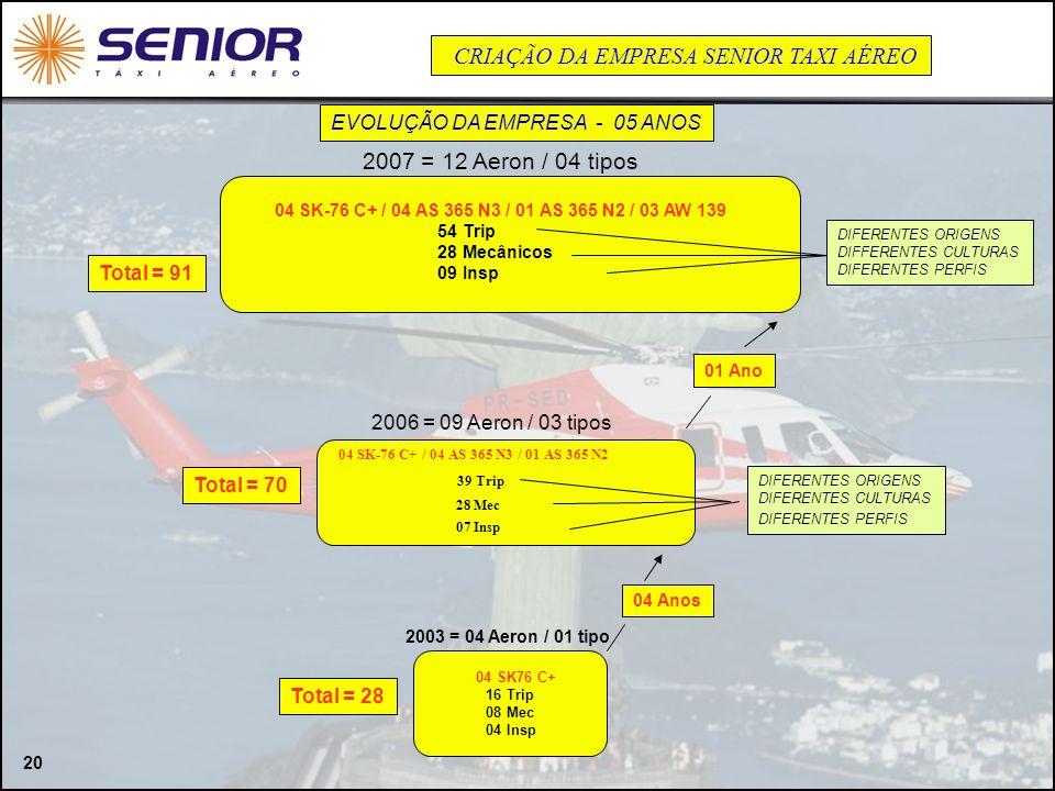 20 EVOLUÇÃO DA EMPRESA - 05 ANOS 04 Anos 04 SK76 C+ 16 Trip 08 Mec 04 Insp 2003 = 04 Aeron / 01 tipo 2006 = 09 Aeron / 03 tipos 2007 = 12 Aeron / 04 t