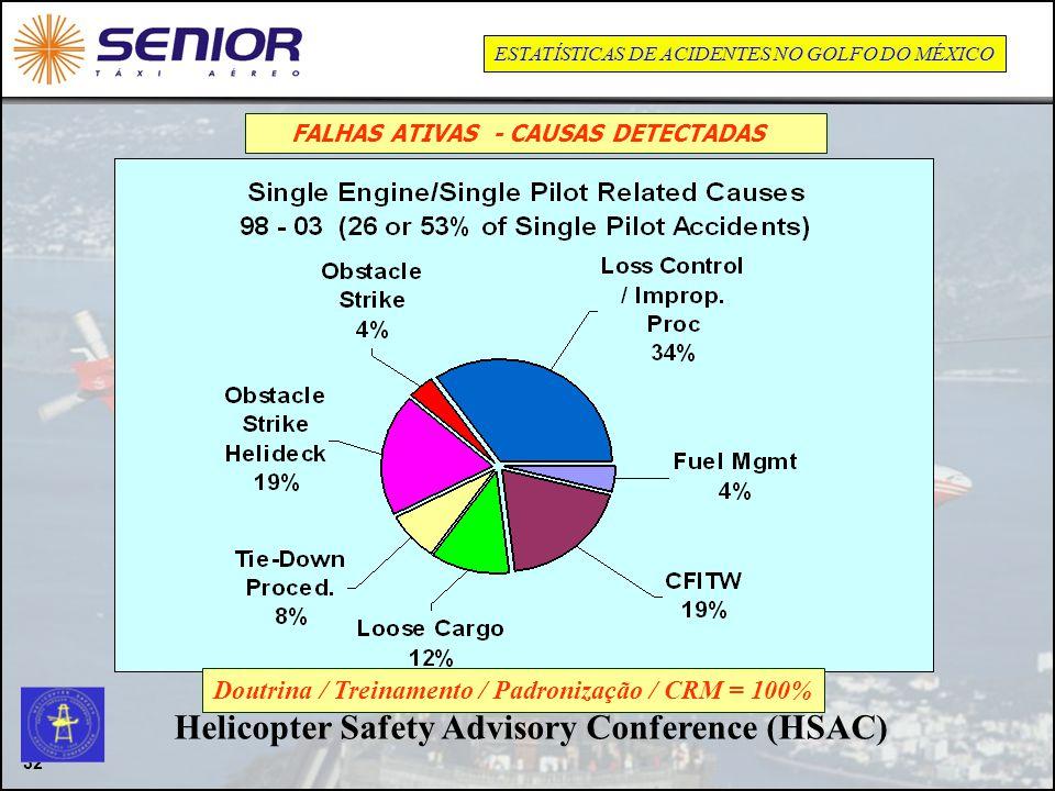 32 Helicopter Safety Advisory Conference (HSAC) Doutrina / Treinamento / Padronização / CRM = 100% FALHAS ATIVAS - CAUSAS DETECTADAS ESTATÍSTICAS DE A