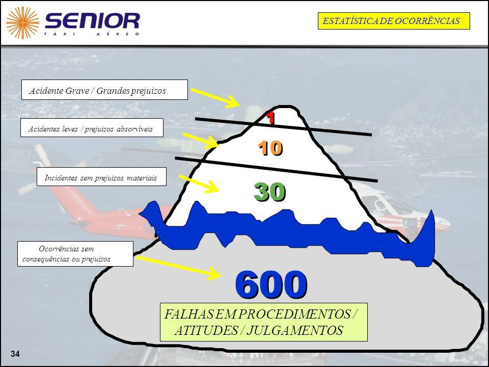 34 Acidente Grave / Grandes prejuizos Acidentes leves / prejuizos absorvíveis Incidentes sem prejuizos materiais 1 1 10 30 600 Ocorrências sem consequ