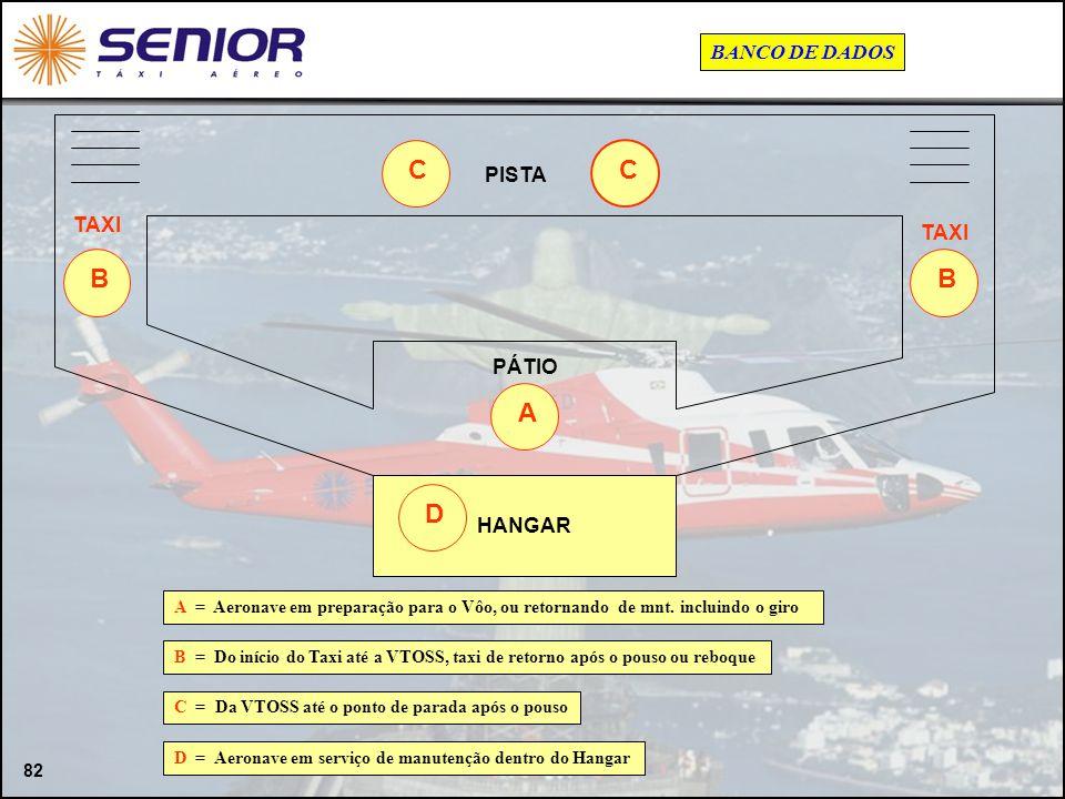 82 HANGAR PISTA TAXI PÁTIO D BB CC A A = Aeronave em preparação para o Vôo, ou retornando de mnt. incluindo o giro B = Do início do Taxi até a VTOSS,