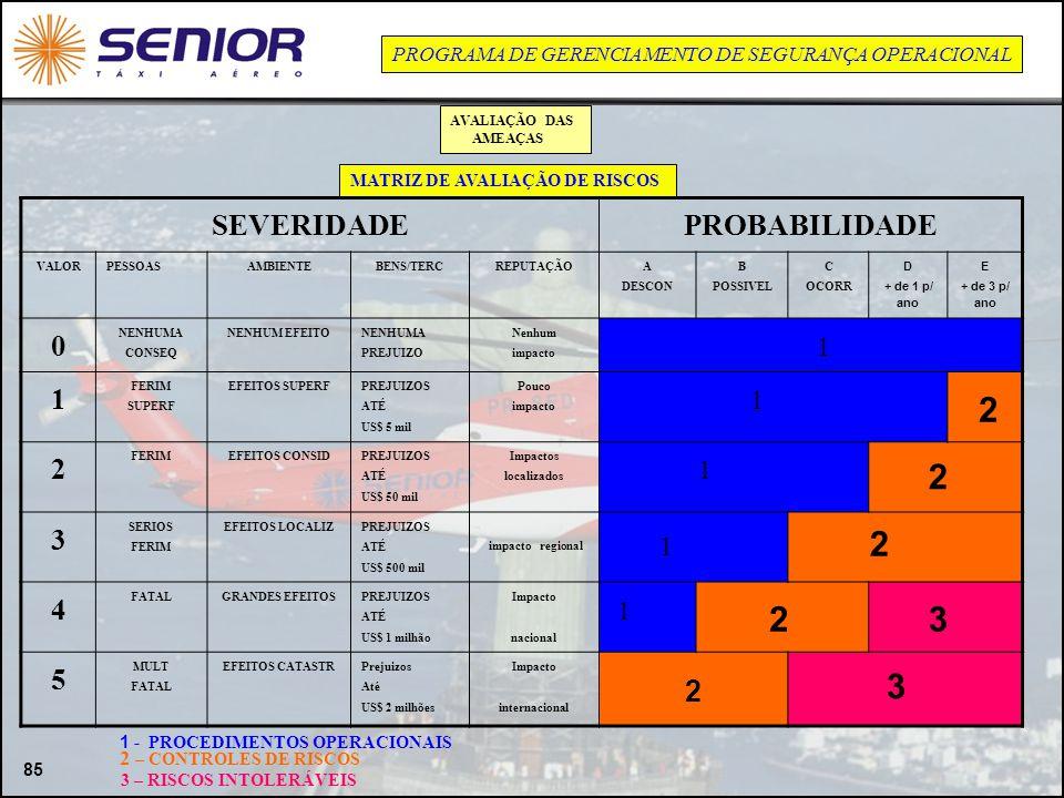 85 MATRIZ DE AVALIAÇÃO DE RISCOS SEVERIDADEPROBABILIDADE VALORPESSOASAMBIENTEBENS/TERCREPUTAÇÃO A DESCON B POSSIVEL C OCORR D + de 1 p/ ano E + de 3 p
