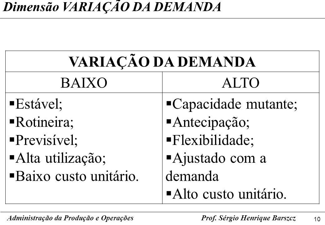 10 Prof. Sérgio Henrique Barszcz Dimensão VARIAÇÃO DA DEMANDA Administração da Produção e Operações VARIAÇÃO DA DEMANDA BAIXOALTO Estável; Rotineira;