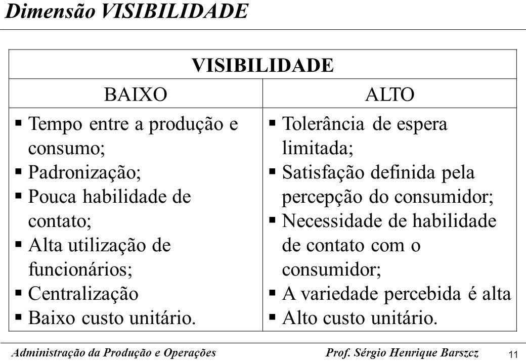 11 Prof. Sérgio Henrique Barszcz Dimensão VISIBILIDADE Administração da Produção e Operações VISIBILIDADE BAIXOALTO Tempo entre a produção e consumo;