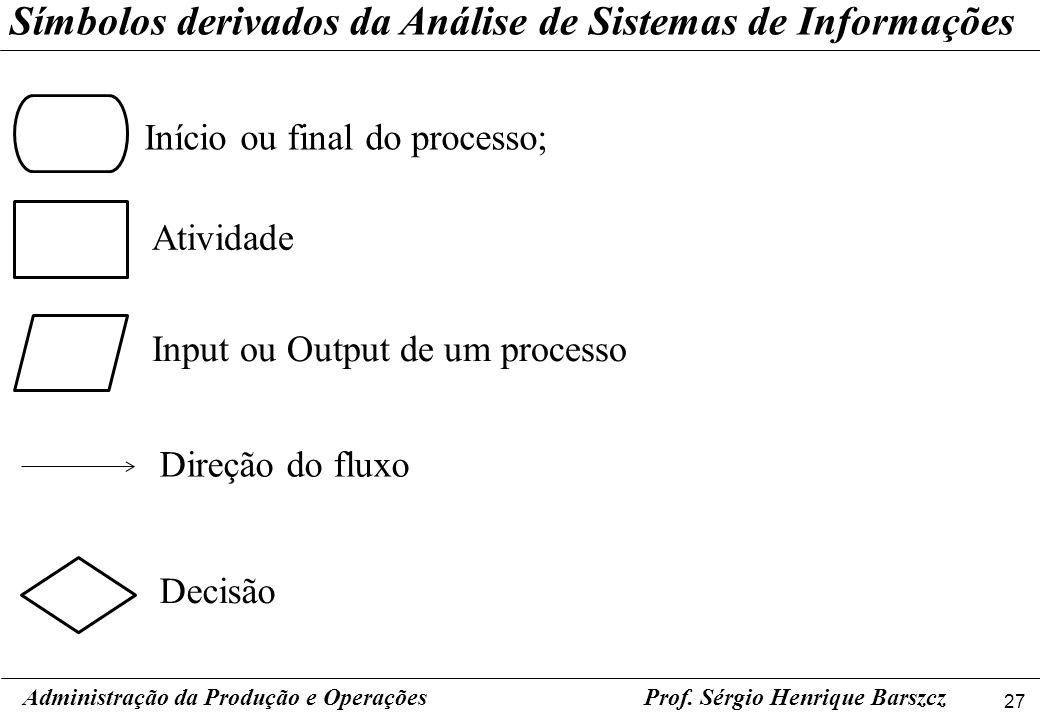 27 Símbolos derivados da Análise de Sistemas de Informações Início ou final do processo; Atividade Input ou Output de um processo Direção do fluxo Pro