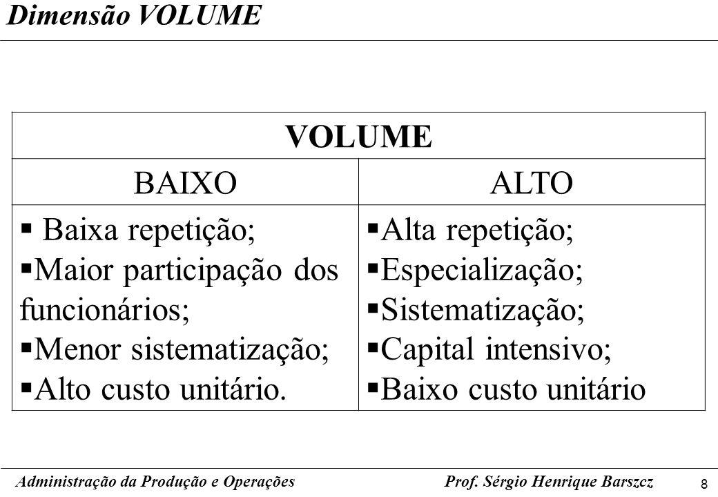 8 Prof. Sérgio Henrique Barszcz Dimensão VOLUME Administração da Produção e Operações VOLUME BAIXOALTO Baixa repetição; Maior participação dos funcion