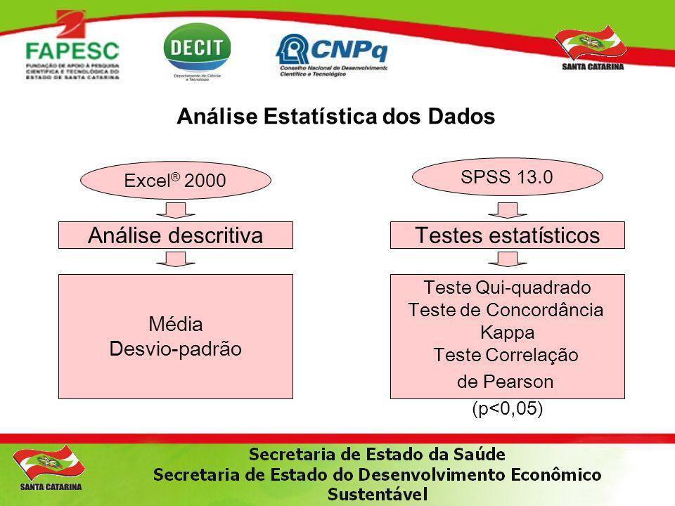Análise Estatística dos Dados Excel ® 2000 Análise descritiva Média Desvio-padrão SPSS 13.0 Testes estatísticos Teste Qui-quadrado Teste de Concordânc