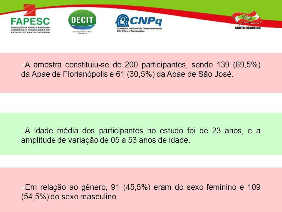 A amostra constituiu-se de 200 participantes, sendo 139 (69,5%) da Apae de Florianópolis e 61 (30,5%) da Apae de São José. A idade média dos participa