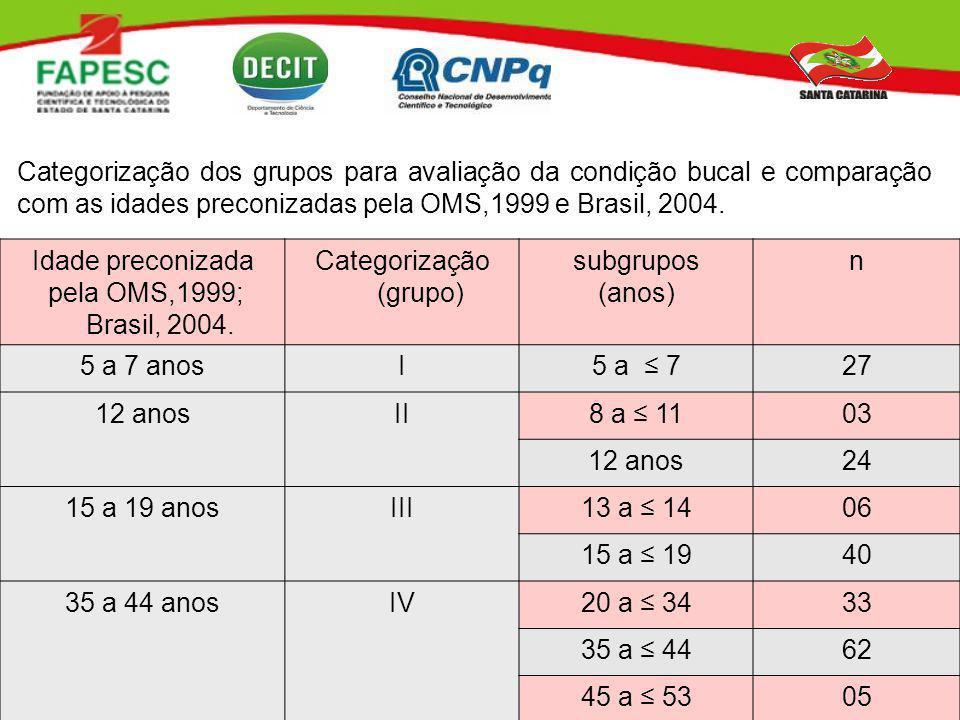 Idade preconizada pela OMS,1999; Brasil, 2004. Categorização (grupo) subgrupos (anos) n 5 a 7 anosI5 a 727 12 anosII8 a 1103 12 anos24 15 a 19 anosIII