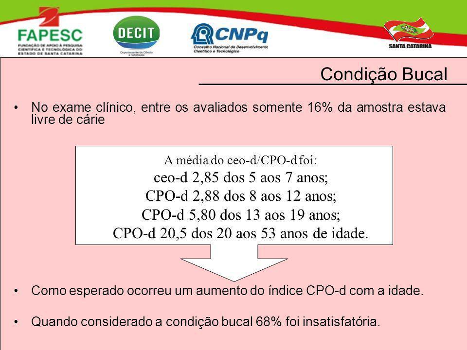 Condição Bucal No exame clínico, entre os avaliados somente 16% da amostra estava livre de cárie Como esperado ocorreu um aumento do índice CPO-d com