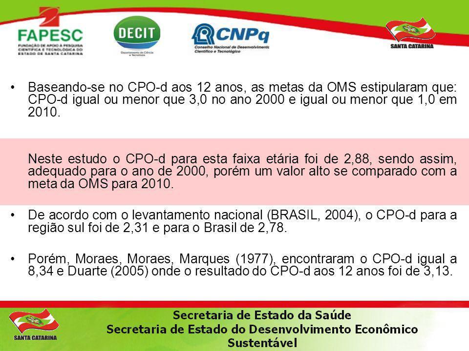 Baseando-se no CPO-d aos 12 anos, as metas da OMS estipularam que: CPO-d igual ou menor que 3,0 no ano 2000 e igual ou menor que 1,0 em 2010. Neste es