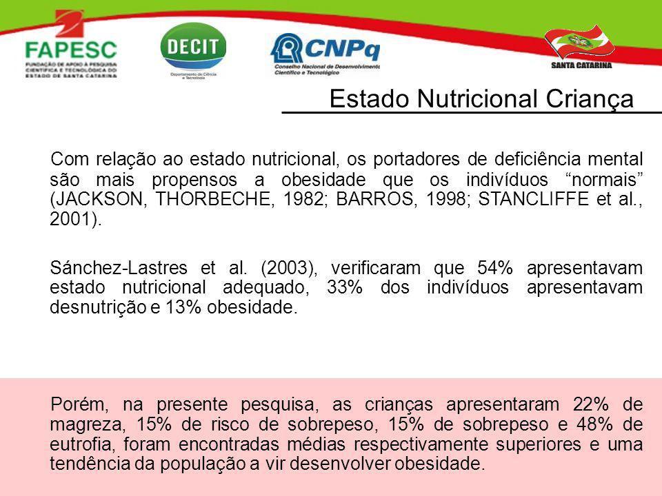 Com relação ao estado nutricional, os portadores de deficiência mental são mais propensos a obesidade que os indivíduos normais (JACKSON, THORBECHE, 1