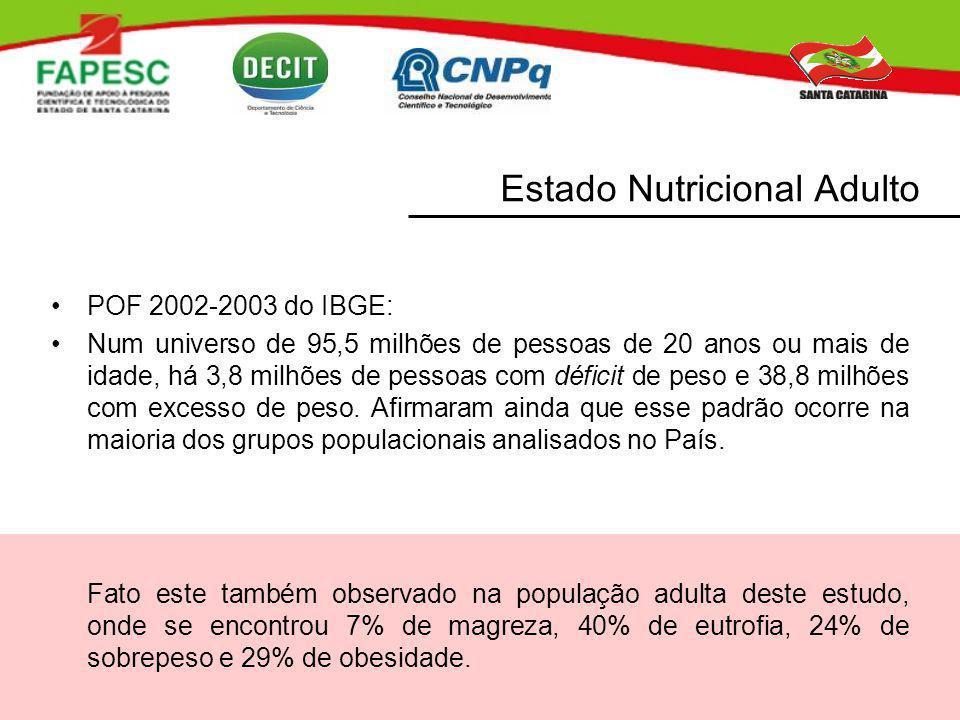POF 2002-2003 do IBGE: Num universo de 95,5 milhões de pessoas de 20 anos ou mais de idade, há 3,8 milhões de pessoas com déficit de peso e 38,8 milhõ