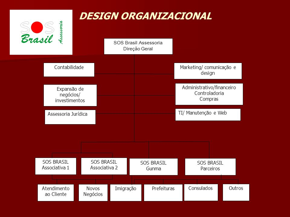 Marketing/ comunicação e design Atendimento ao Cliente Novos Negócios TI/ Manutenção e Web Administrativo/financeiro Controladoria Compras Contabilida