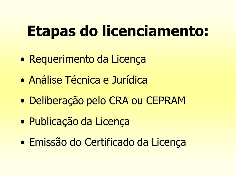 Etapas do licenciamento: Requerimento da Licença Análise Técnica e Jurídica Deliberação pelo CRA ou CEPRAM Publicação da Licença Emissão do Certificad