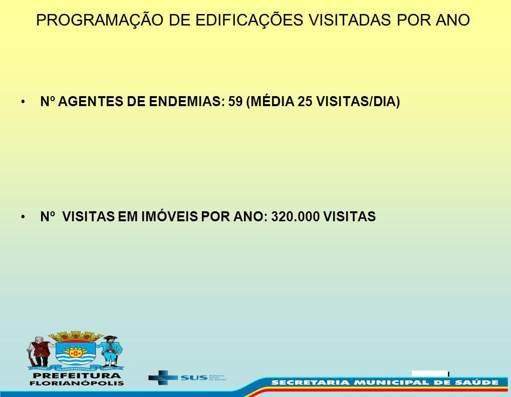 PROGRAMAÇÃO DE EDIFICAÇÕES VISITADAS POR ANO Nº AGENTES DE ENDEMIAS: 59 (MÉDIA 25 VISITAS/DIA) Nº VISITAS EM IMÓVEIS POR ANO: 320.000 VISITAS