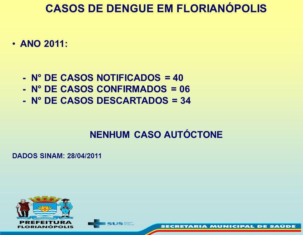 CASOS DE DENGUE EM FLORIANÓPOLIS ANO 2011: - N° DE CASOS NOTIFICADOS = 40 - N° DE CASOS CONFIRMADOS = 06 - N° DE CASOS DESCARTADOS = 34 NENHUM CASO AU