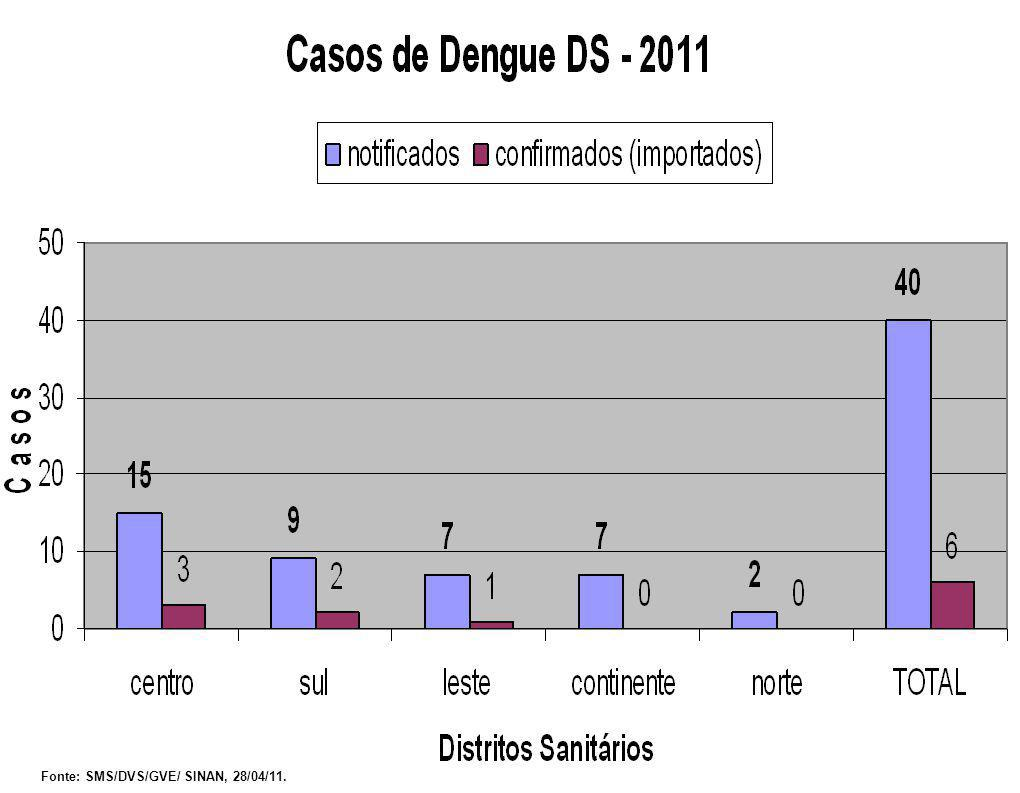 PROVÁVEIS LOCAIS DE INFECÇÃO RIO DE JANEIRO – 02 SÃO PAULO – 02 CEARÁ – 01 PARANÁ – 01