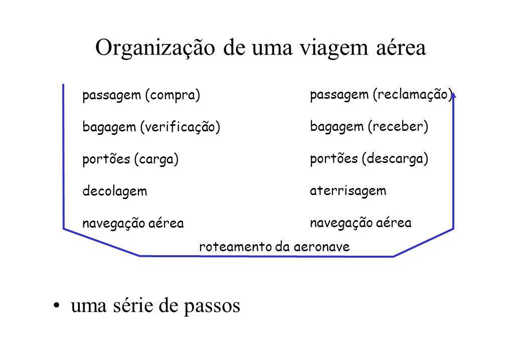 Organização de uma viagem aérea uma série de passos passagem (compra) bagagem (verificação) portões (carga) decolagem navegação aérea passagem (reclam