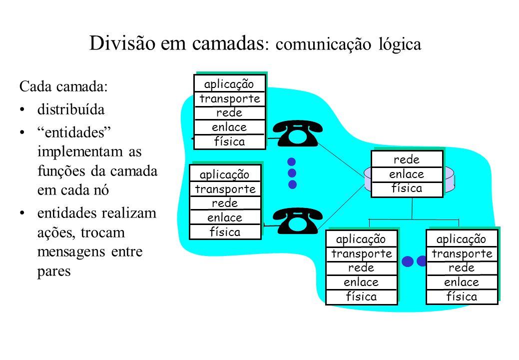 Divisão em camadas : comunicação lógica aplicação transporte rede enlace física aplicação transporte rede enlace física aplicação transporte rede enla