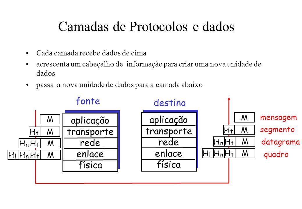 Camadas de Protocolos e dados Cada camada recebe dados de cima acrescenta um cabeçalho de informação para criar uma nova unidade de dados passa a nova