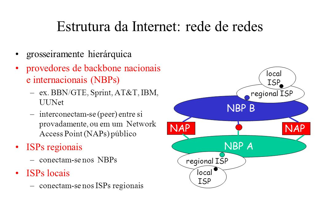Estrutura da Internet: rede de redes grosseiramente hierárquica provedores de backbone nacionais e internacionais (NBPs) –ex. BBN/GTE, Sprint, AT&T, I