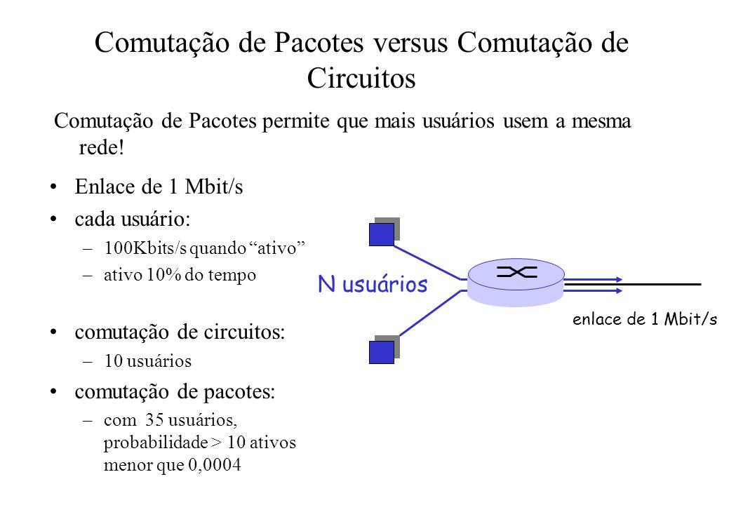 Comutação de Pacotes versus Comutação de Circuitos Enlace de 1 Mbit/s cada usuário: –100Kbits/s quando ativo –ativo 10% do tempo comutação de circuito