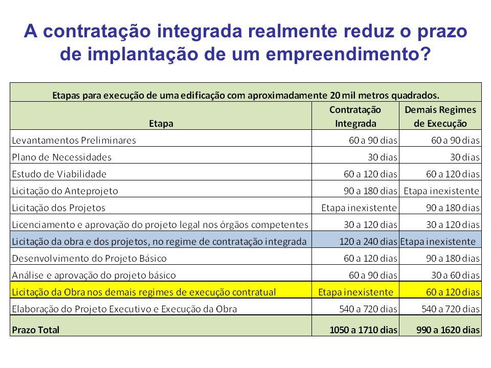 A contratação integrada realmente reduz o prazo de implantação de um empreendimento?