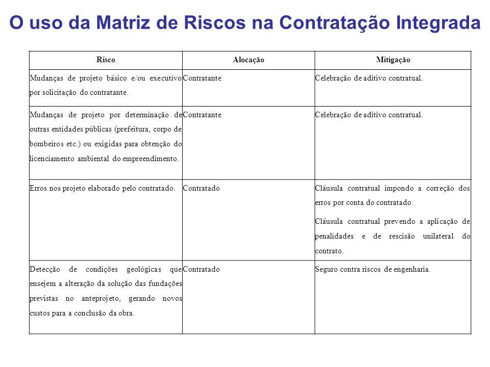 O uso da Matriz de Riscos na Contratação Integrada RiscoAlocaçãoMitigação Mudanças de projeto básico e/ou executivo por solicitação do contratante. Co