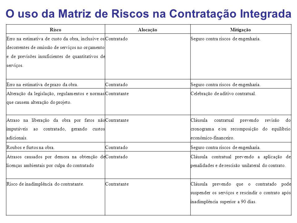 O uso da Matriz de Riscos na Contratação Integrada RiscoAlocaçãoMitigação Erro na estimativa de custo da obra, inclusive os decorrentes de omissão de