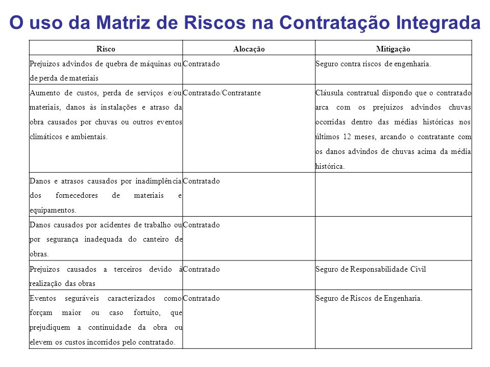 O uso da Matriz de Riscos na Contratação Integrada RiscoAlocaçãoMitigação Prejuízos advindos de quebra de máquinas ou de perda de materiais Contratado