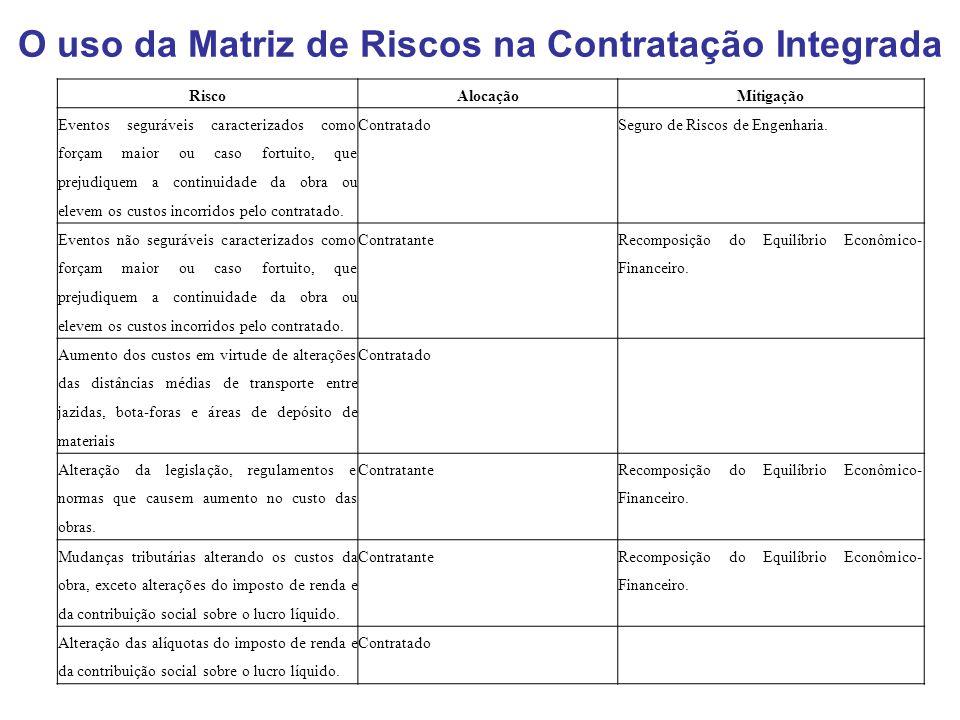 O uso da Matriz de Riscos na Contratação Integrada RiscoAlocaçãoMitigação Eventos seguráveis caracterizados como forçam maior ou caso fortuito, que pr