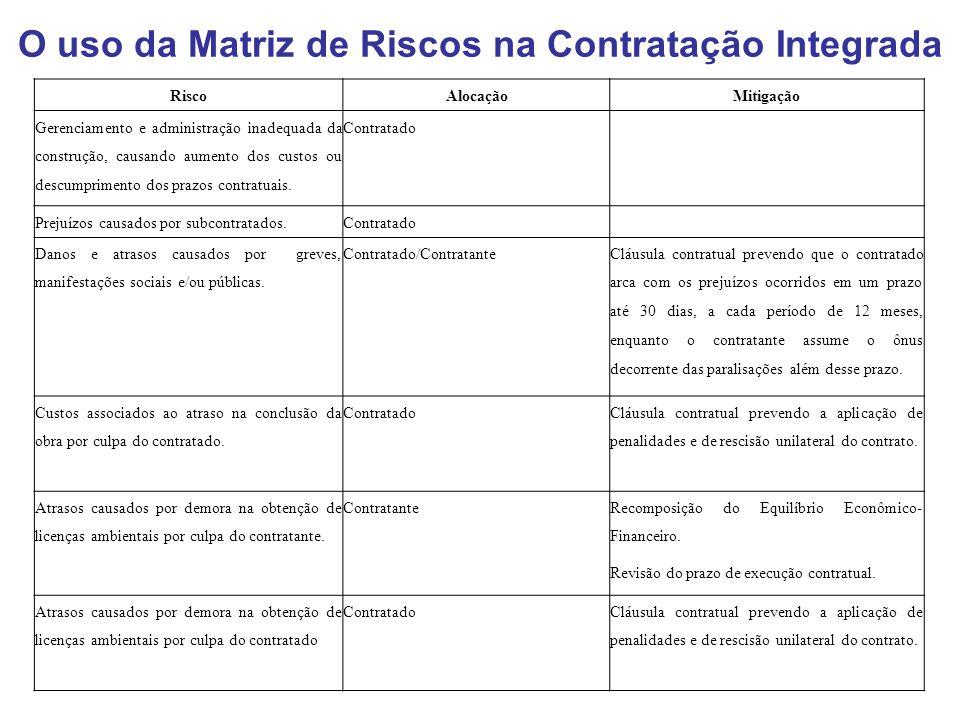 O uso da Matriz de Riscos na Contratação Integrada RiscoAlocaçãoMitigação Gerenciamento e administração inadequada da construção, causando aumento dos