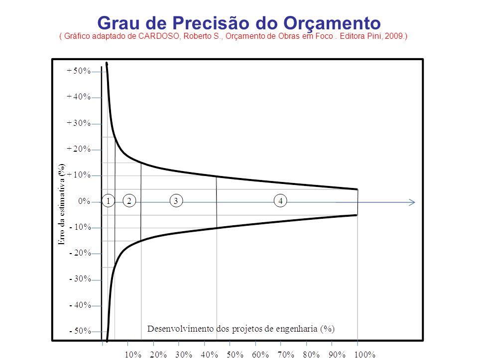 ( Gráfico adaptado de CARDOSO, Roberto S., Orçamento de Obras em Foco. Editora Pini, 2009.) Grau de Precisão do Orçamento